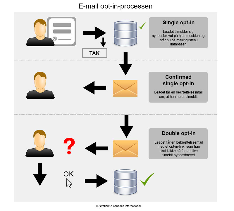 Diagram over opt-in processer
