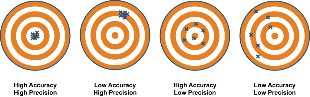 Accuracy-vs-precision1